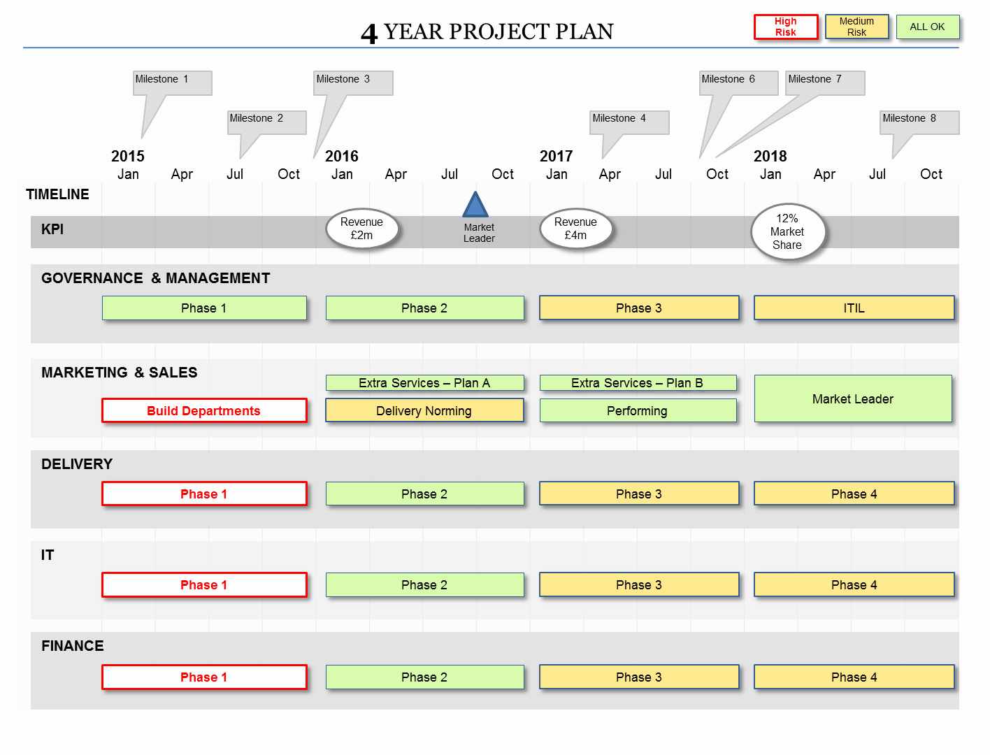 3 Year Strategy Plan Template Awesome Powerpoint Project Plan Template Flexible Planning formats