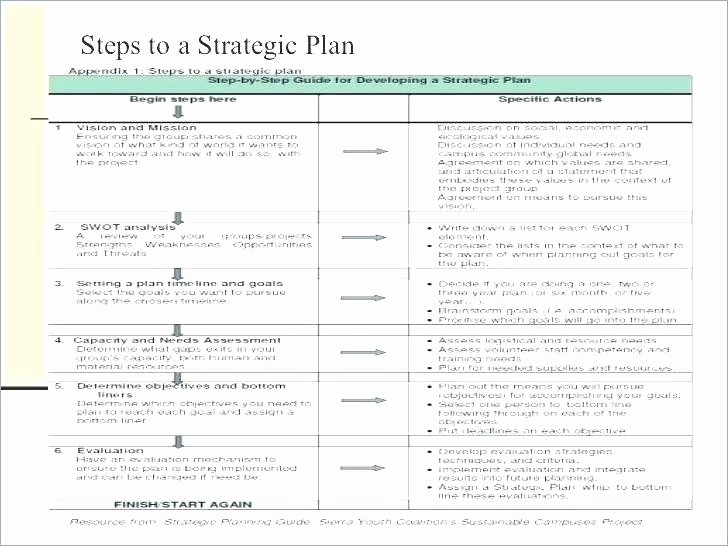 3 Year Strategy Plan Template Awesome Three Year Strategic Plan Template