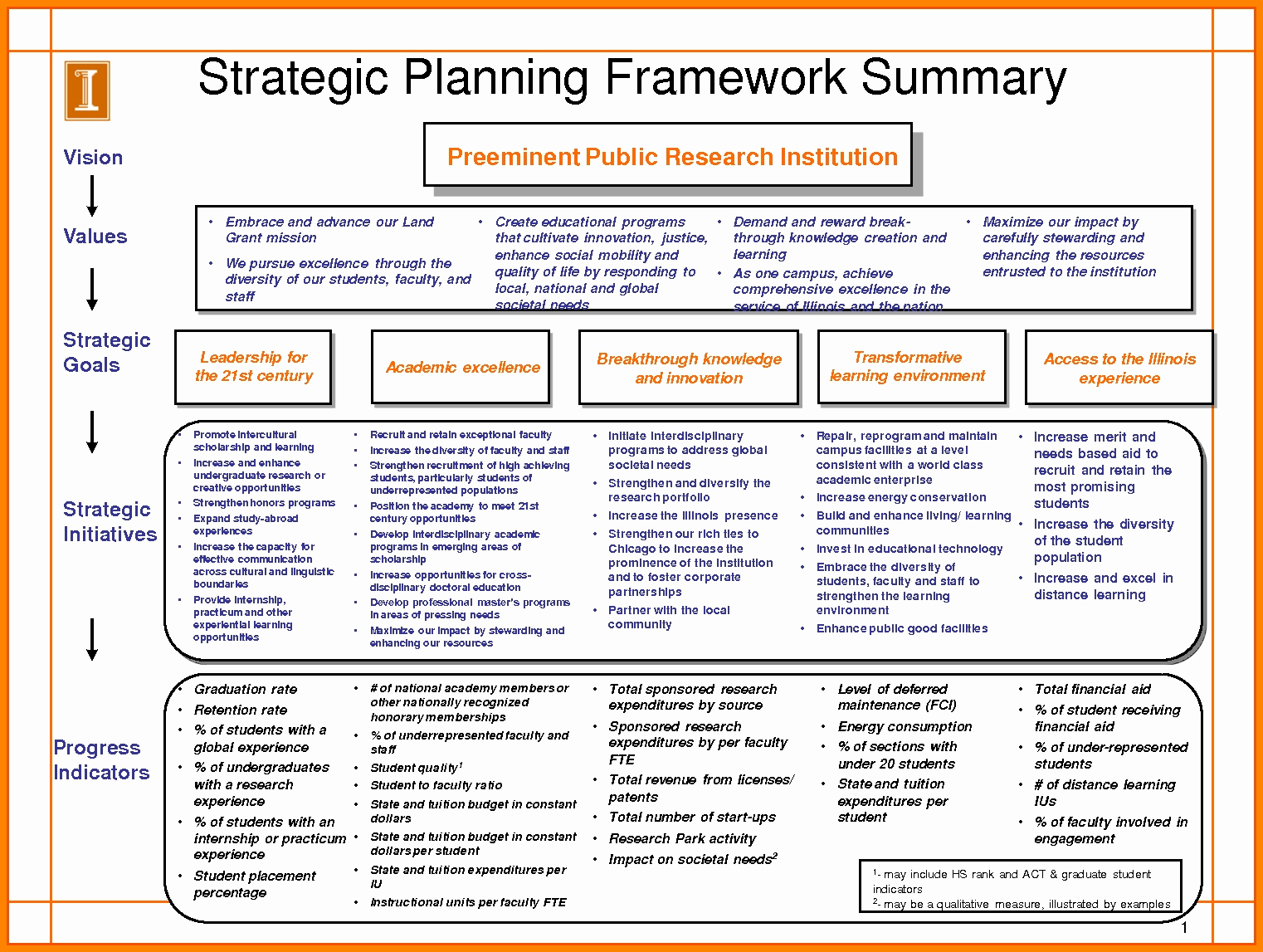 3 Year Strategy Plan Template Beautiful 10 Strategic Planning Template Excel