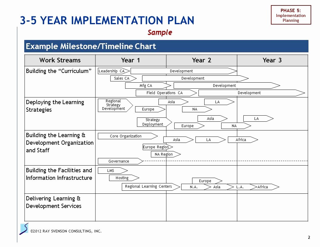 3 Year Strategy Plan Template Best Of Skoda New Zealand Strategy