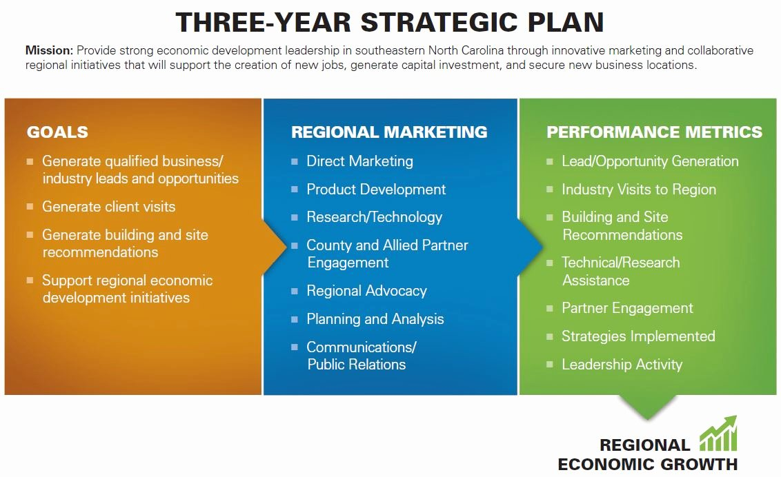 3 Year Strategy Plan Template Elegant Strategic Marketing Plan Defines Goals Objectives and