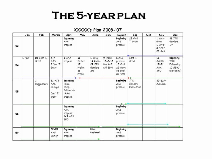 3 Year Strategy Plan Template Lovely the 25 Best 5 Year Plan Ideas On Pinterest
