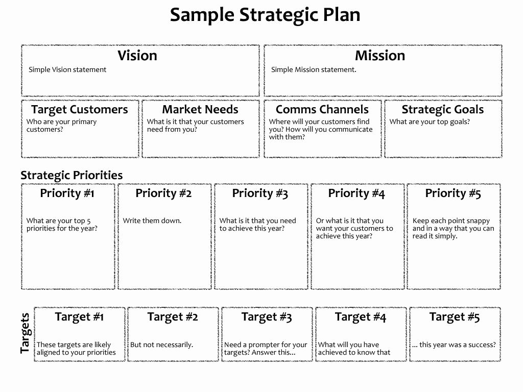 3 Year Strategy Plan Template New 3 Year Business Plan Model and 3 Year Strategic Plan