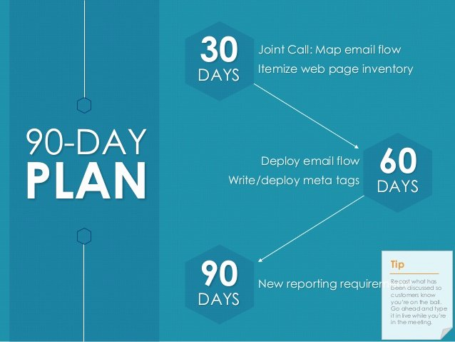 30 Day Review Template Elegant Quarterly Business Review Template