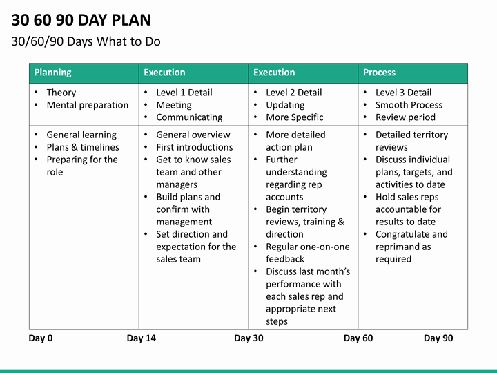 30 Day Review Template Unique 30 60 90 Day Plan Powerpoint Template