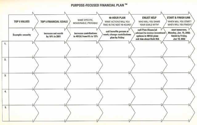 5 Year Budget Plan Template Best Of Create A 5 Year Financial Plan that Might Actually Work