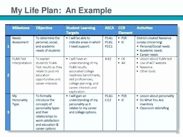 5 Year Budget Plan Template Elegant Template From the Bud Mama Life Goals List Definition