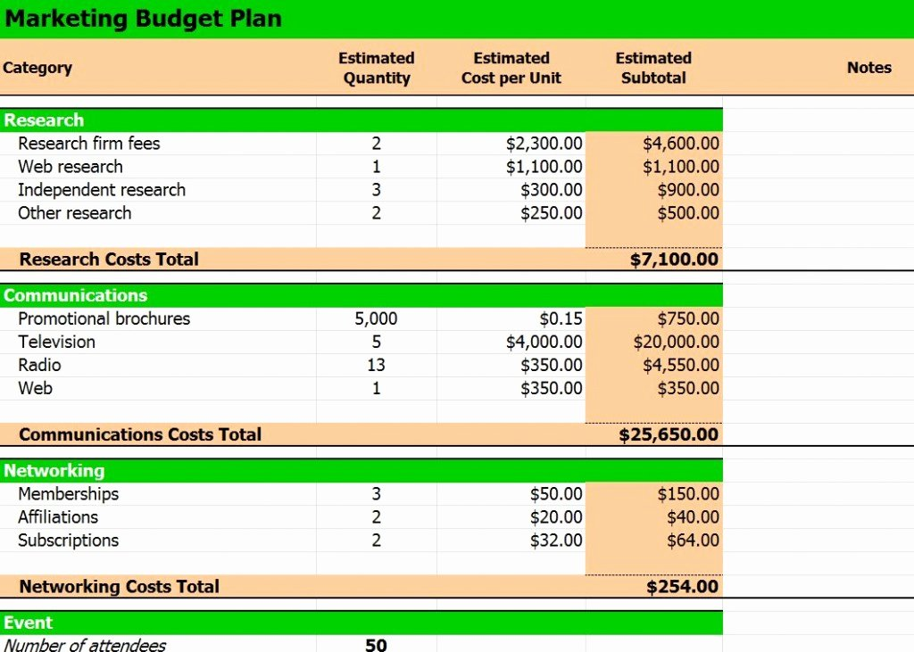 5 Year Budget Plan Template Luxury Bud Plan Template