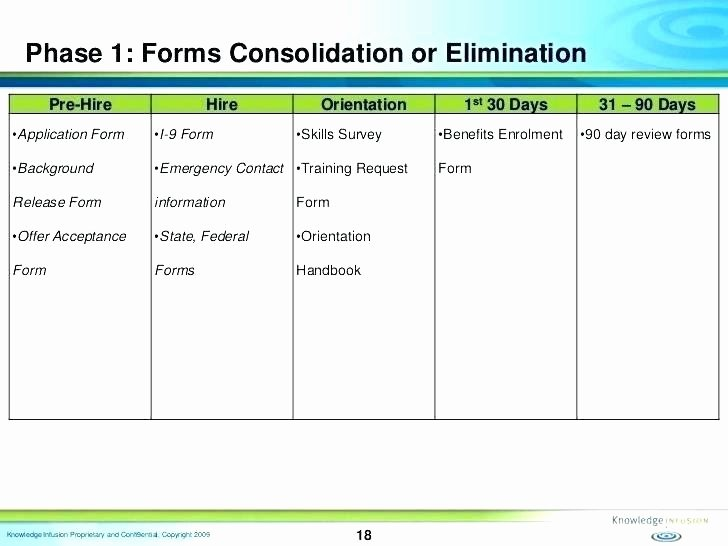90 Day Performance Review Template Awesome 90 Day Employee Evaluation Template Employee Self