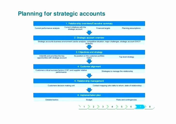 Account Management Plan Template Awesome Account Management Plan Template – Btcromaniafo