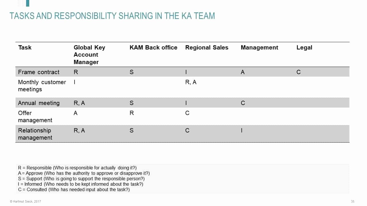 Account Management Plan Template Best Of Ready to Use Key Account Plan Template