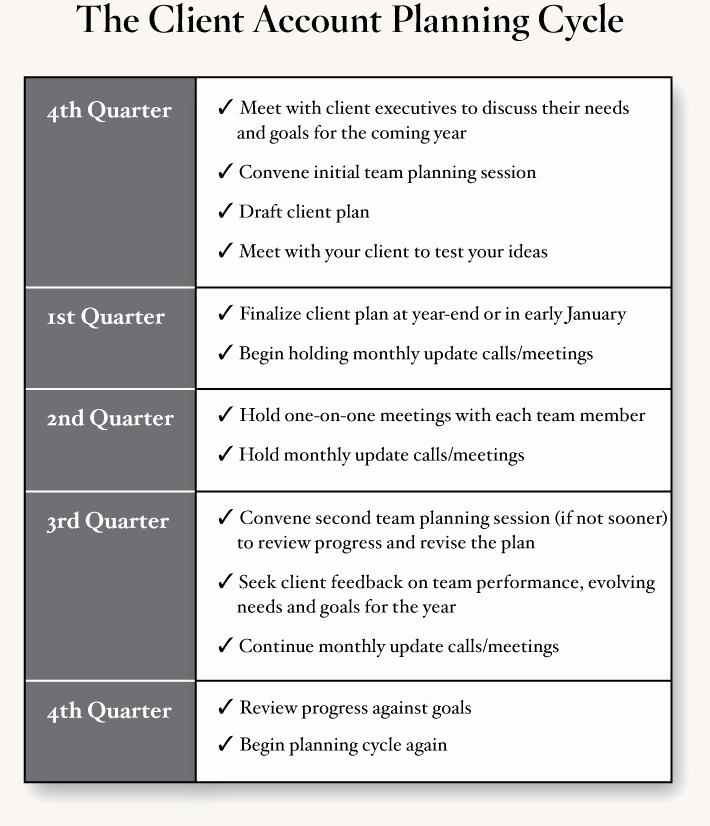 Account Management Plan Template New Client Account Planning