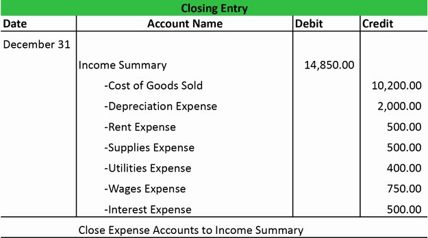 Accounting Journal Entries Template Lovely Closing Entries Types Example