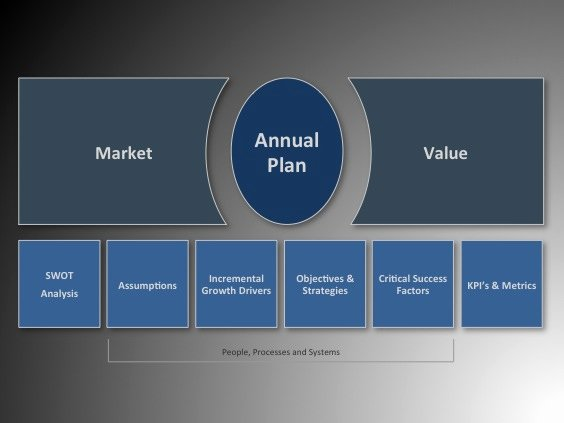 Annual Marketing Plan Template Elegant How to Nail the Annual Planning Process Four Quadrant