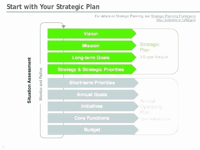 Annual Operating Plan Template Fresh Training Strategy Template Hr Strategic Plan Example