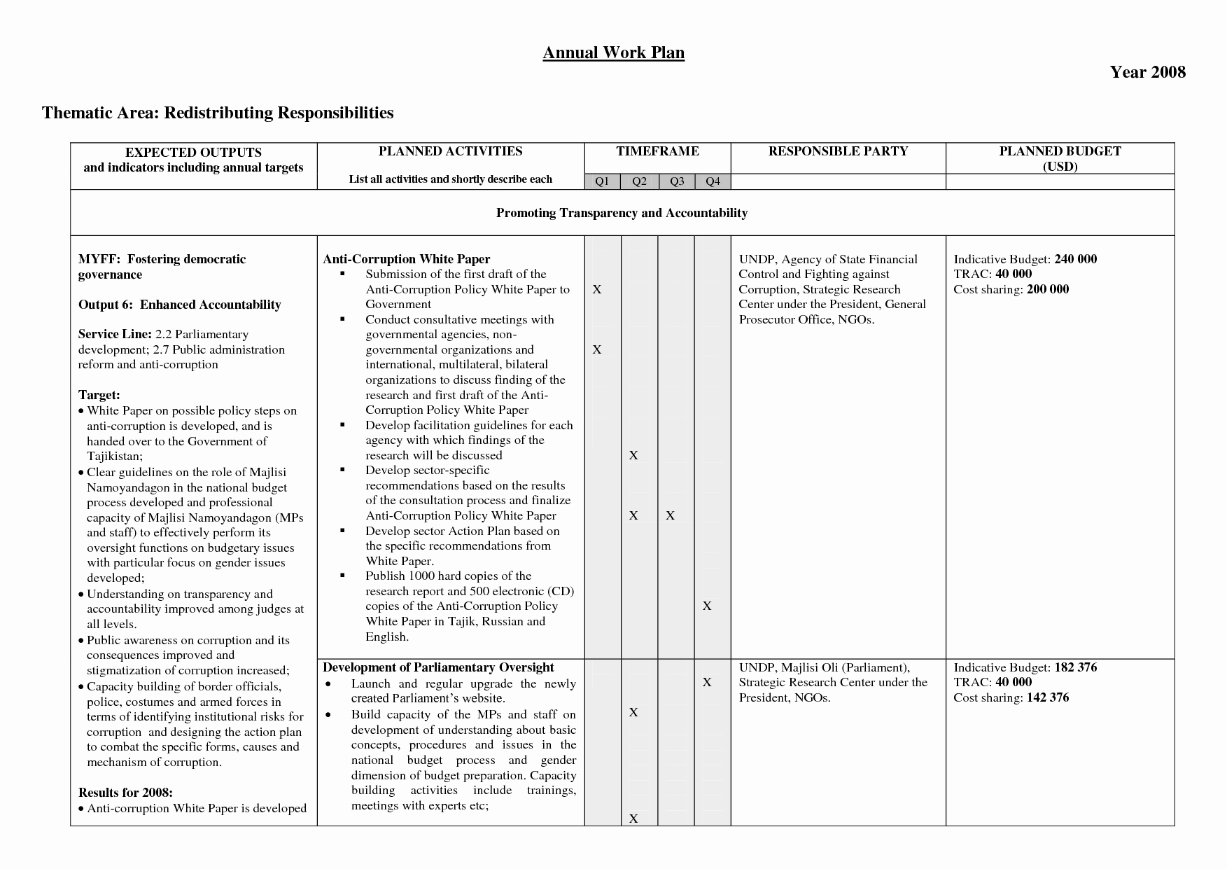 Annual Training Plan Template Beautiful Best S Of Annual Work Plan Template Excel Annual
