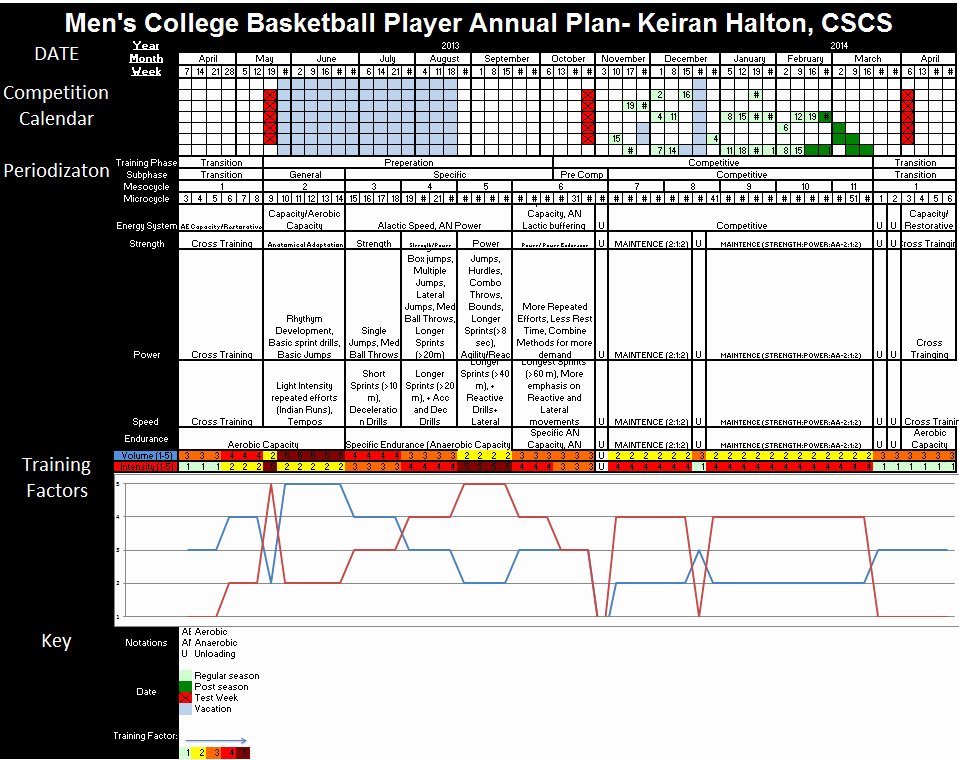 Annual Training Plan Template Best Of Yearly Training Schedule Template Excel Free Weekly