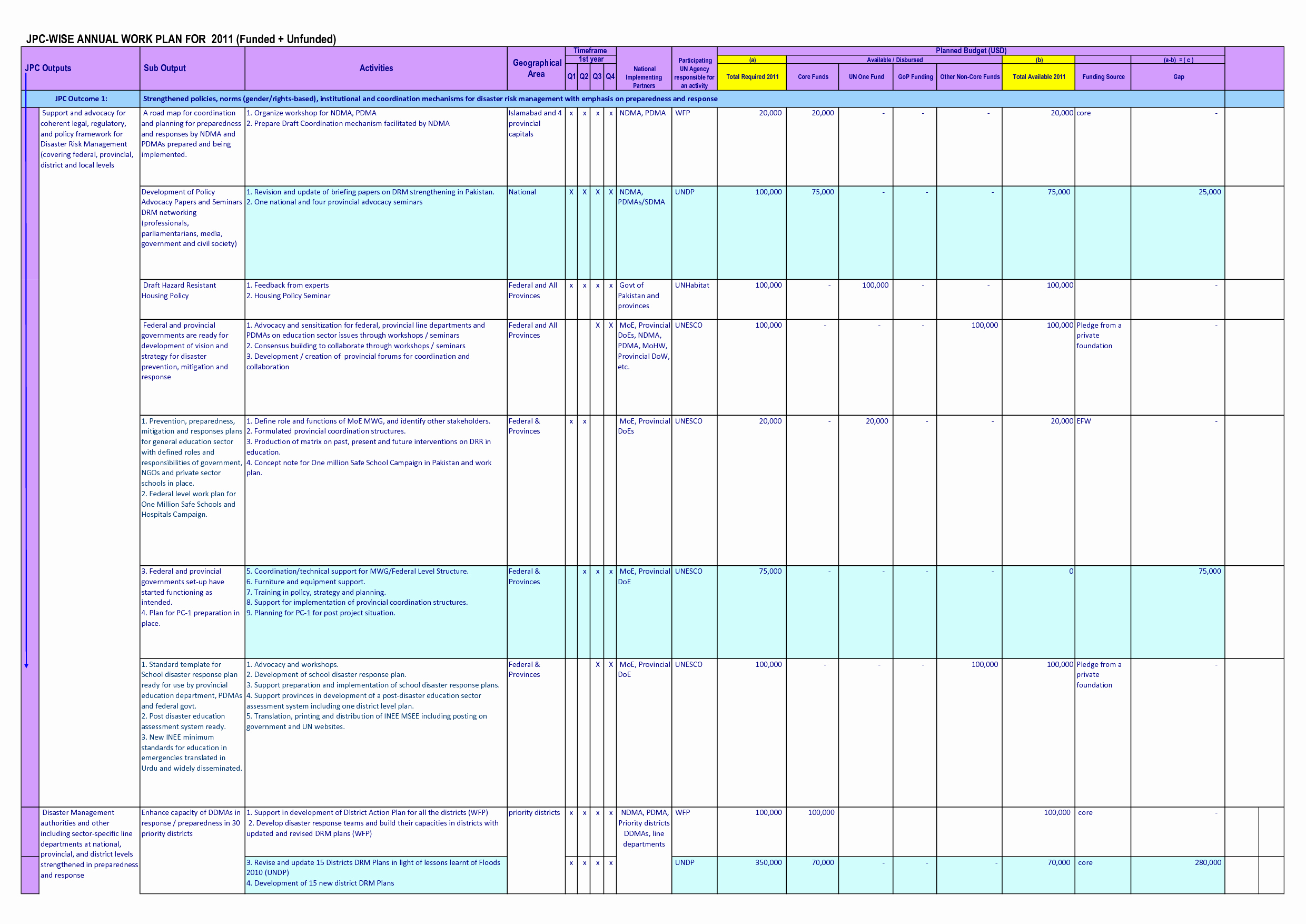 Annual Training Plan Template Inspirational 26 Of Annual Training Plan Template