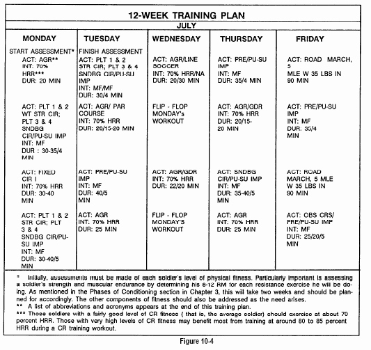 Army Training Plan Template Luxury Army Pt Workouts