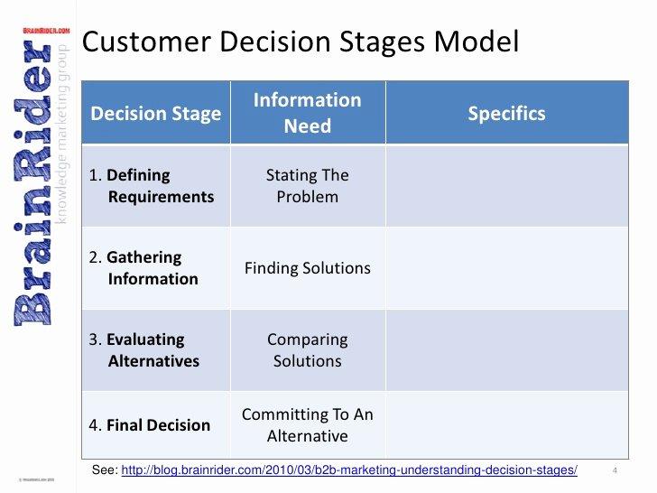 B2b Marketing Plan Template Beautiful B2b Marketing Munications Plan Template V2
