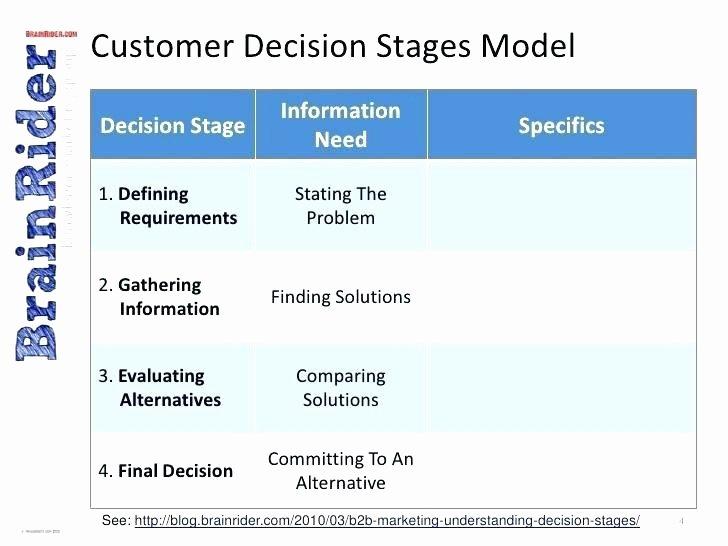B2b Marketing Plan Template Best Of B2b Marketing Plan format Outbound Planning Template