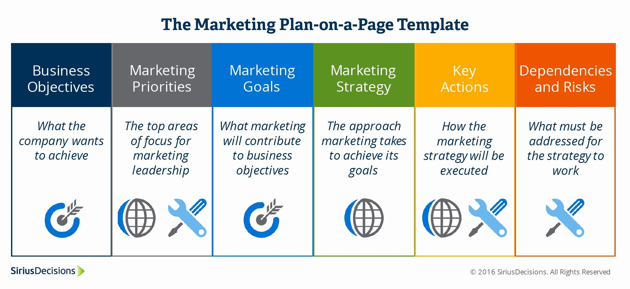 B2b Marketing Plan Template Best Of Six Actionable Steps to Build A Strategic Marketing Plan