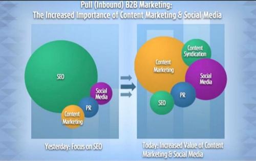 B2b Marketing Plan Template Inspirational 10 B2b Marketing Plan Examples to Help You Stay organized