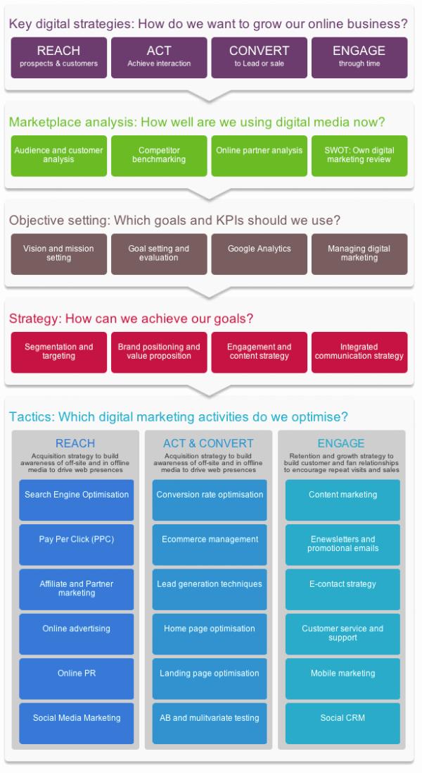 B2b Marketing Plan Template Inspirational Digital Marketing Strategy and Planning Word Template
