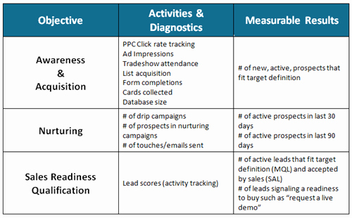 B2b Marketing Plan Template Luxury Content Marketing Strategies