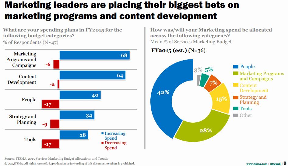 B2b Marketing Plan Template New B2b Marketing Bud Split In 2015