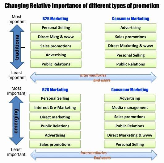 B2b Marketing Plan Template Unique Marketing Strategy Template B2b Marketing Strategies