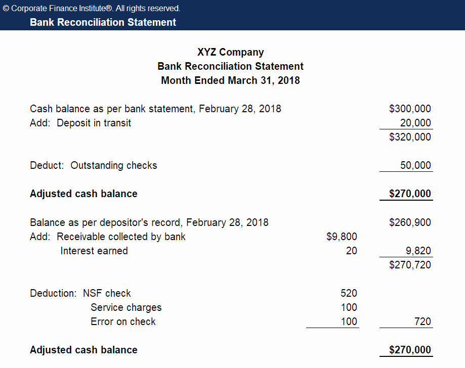 Bank Statement Reconciliation Template Luxury Bank Reconciliation Definition & Example Of Bank