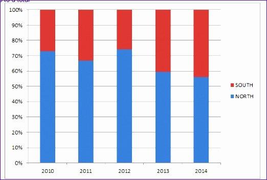 Bar Graph Template Excel Beautiful 7 Excel Bar Graph Template Exceltemplates Exceltemplates