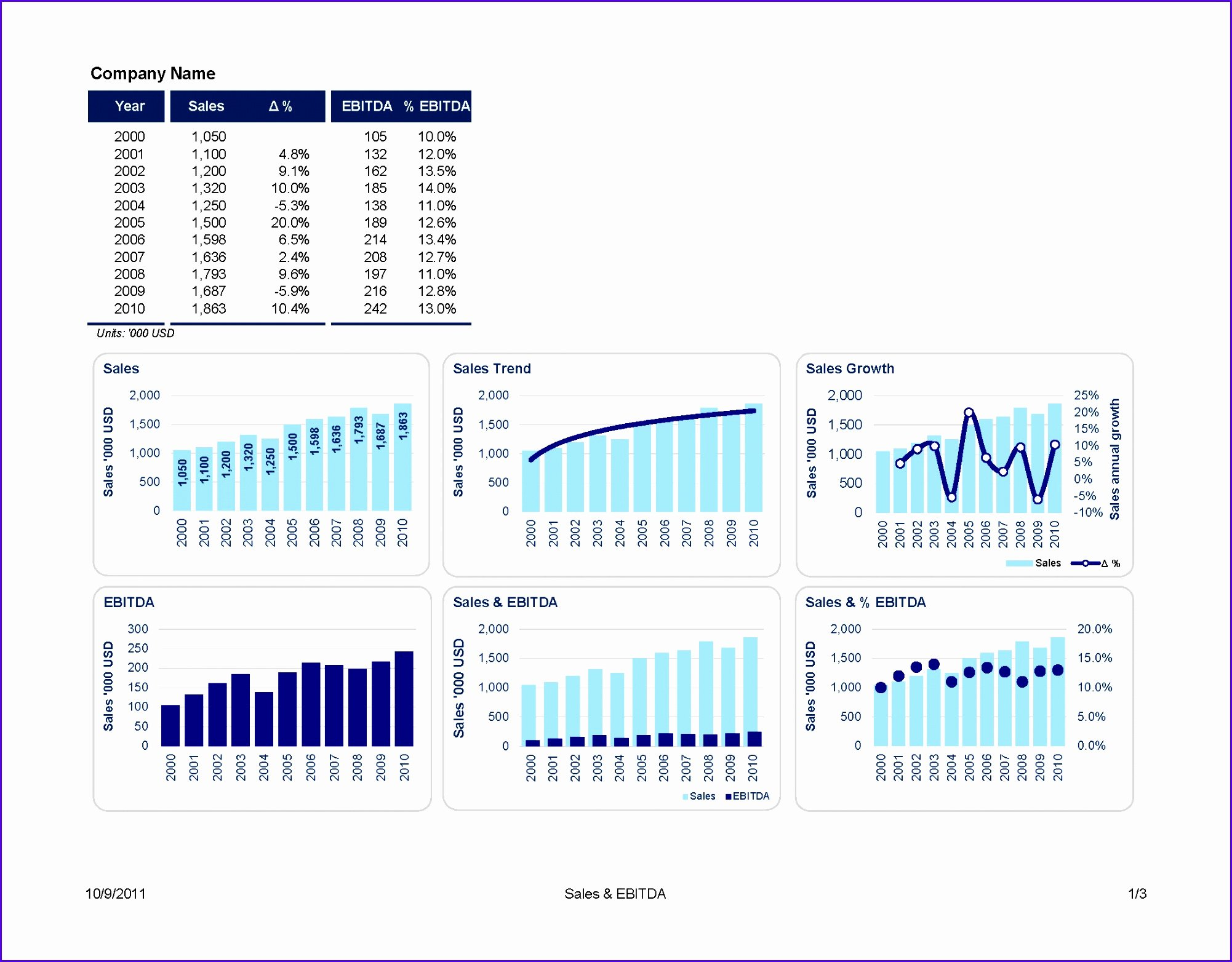 Bar Graph Template Excel Luxury 7 Excel Bar Graph Templates Exceltemplates Exceltemplates