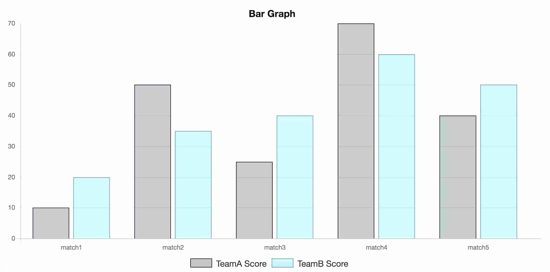 Bar Graph Template Excel Luxury Bar Chart Excel Template Professional Report