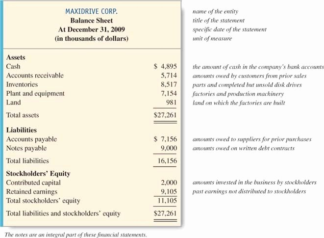 Basic Income Statement Template Fresh the Four Basic Financial Statements An Overview