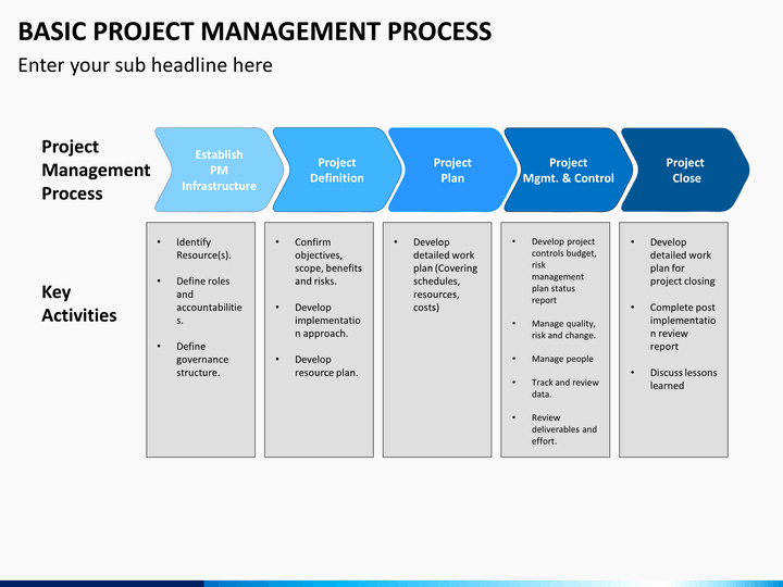 Basic Project Plan Template Awesome Basic Project Management Process Powerpoint Template