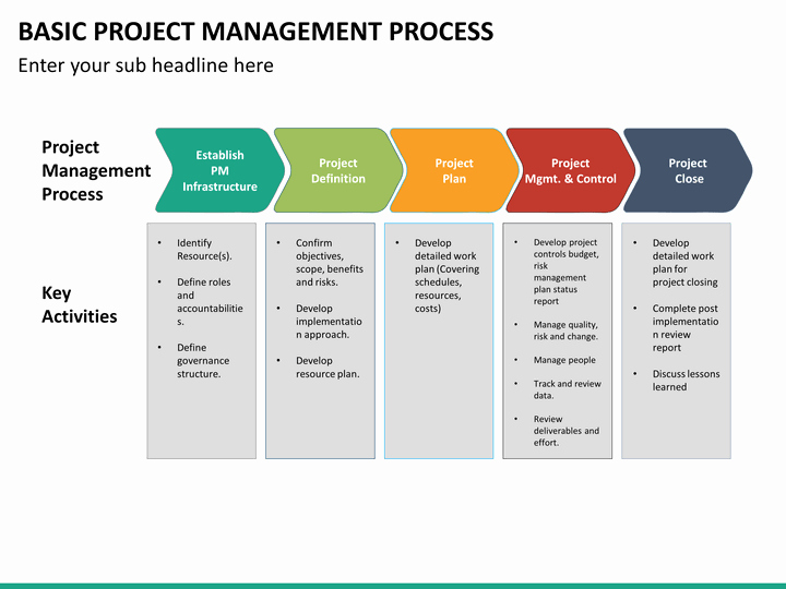 Basic Project Plan Template Fresh Basic Project Management Process Powerpoint Template