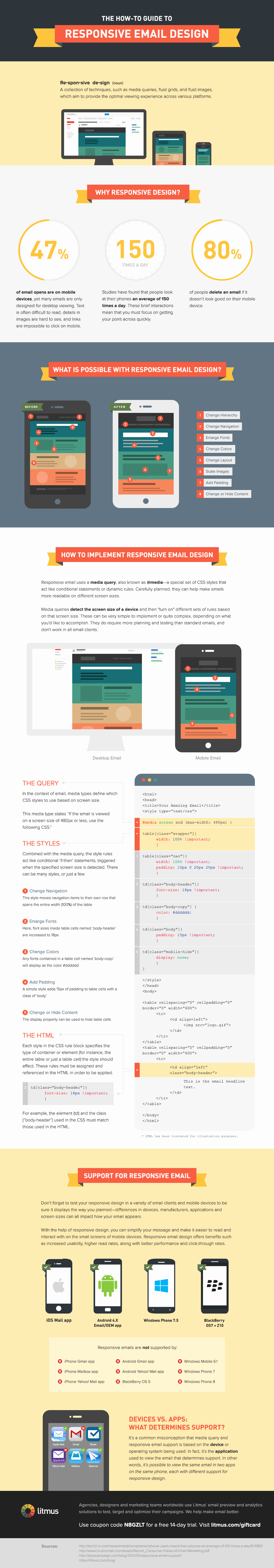 Best Email Template Designs Unique top 3 Email Infographics for Responsive Email Template Design