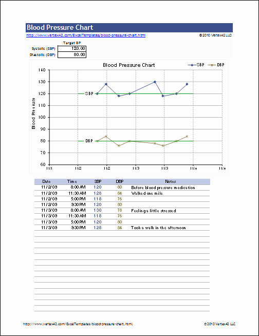 Blood Pressure Charting Template Awesome High Blood Pressure Fitness