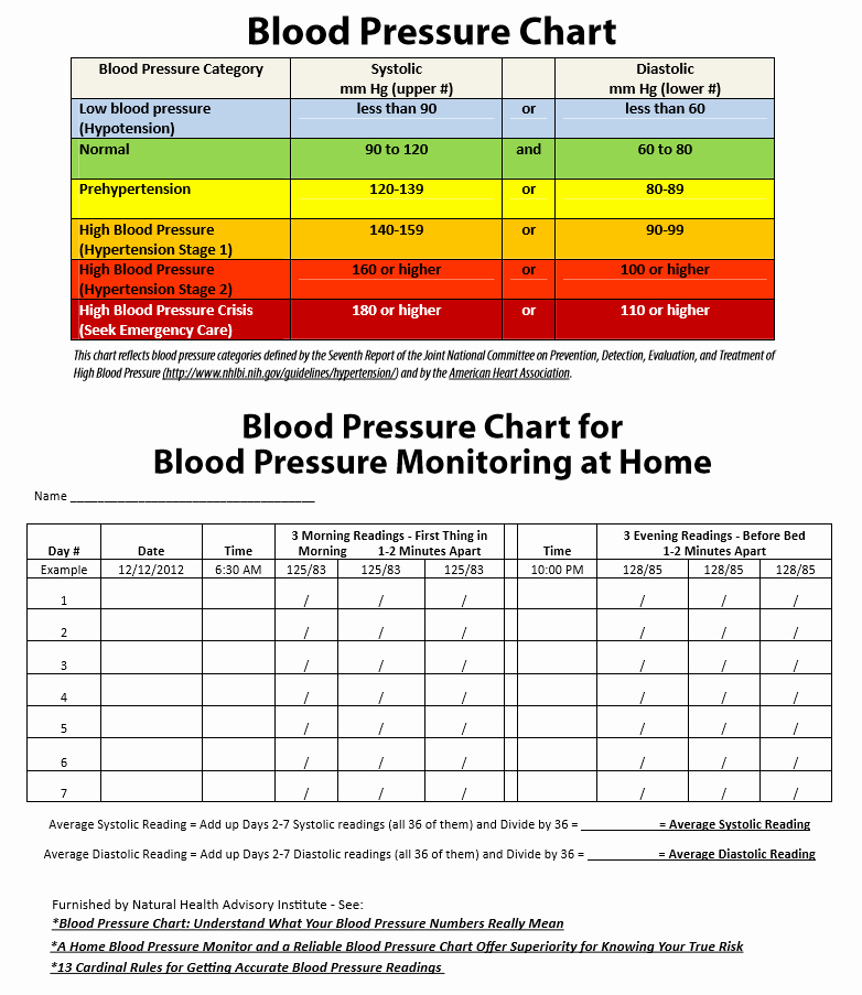 Blood Pressure Charting Template Fresh 19 Blood Pressure Chart Templates Easy to Use for Free