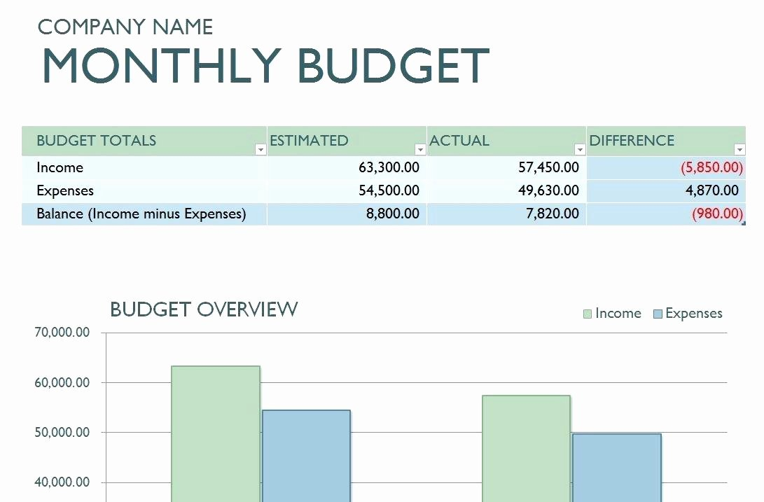 Budget Template for Business Fresh Business Bud Ing Template – Vraccelerator