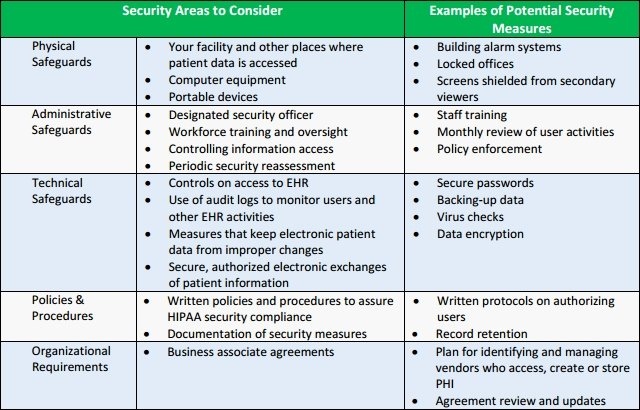 Building Security Risk assessment Template New Hipaa Risk assessment Template Templates Data