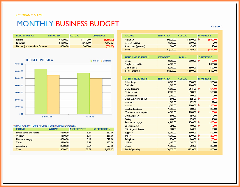 Business Budget Template Excel Fresh 9 Spreadsheet Business