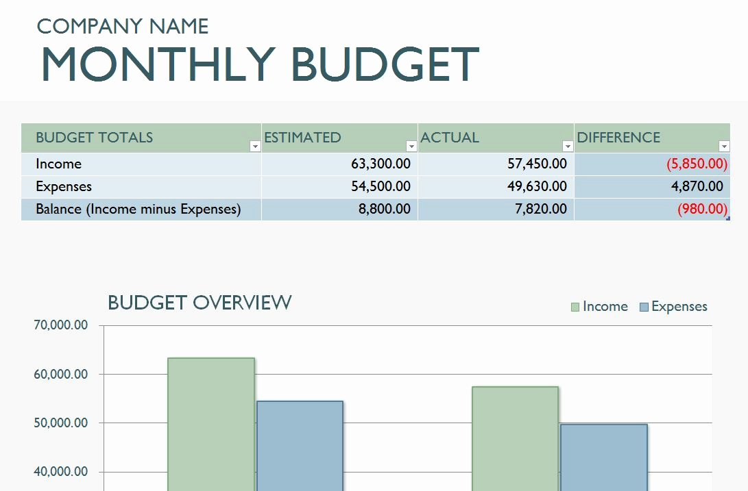 Business Budget Template Excel Inspirational Monthly Business Bud Template