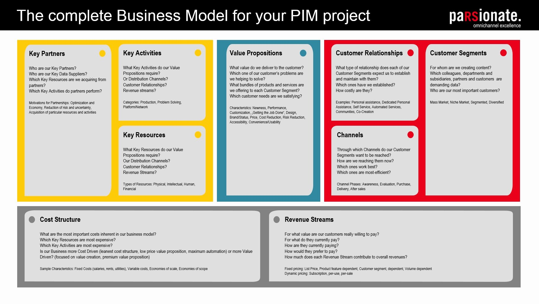 Business Canvas Template Ppt Best Of Business Model Canvas for the software Implementation