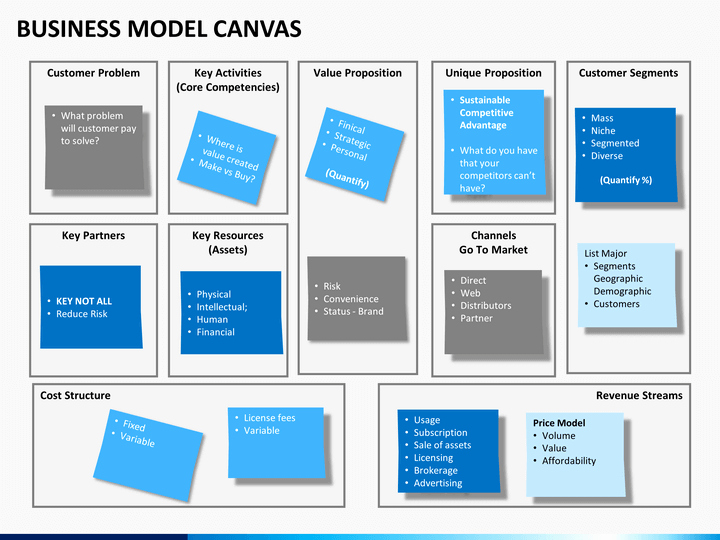 Business Canvas Template Ppt Best Of Business Model Canvas Powerpoint Template