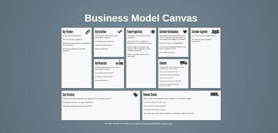 Business Canvas Template Ppt Inspirational Business Canvas Free Prezi Presentation Template