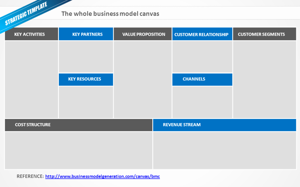 Business Canvas Template Ppt Lovely Airbnb Business Model Here's Exactly How It Works