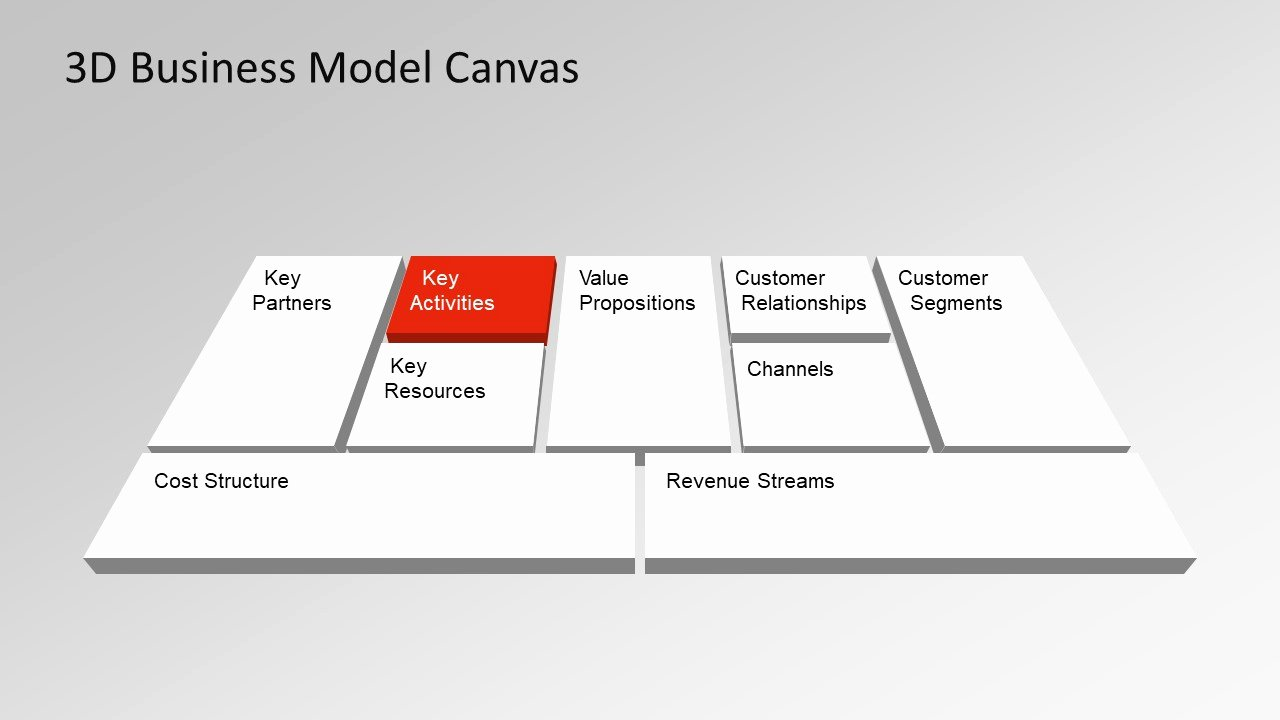 Business Canvas Template Ppt Luxury Business Model Canvas Powerpoint Templates Slidemodel